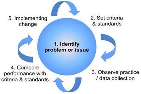 Dissertation Service Uk Quality Management